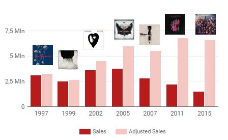 foo_sales