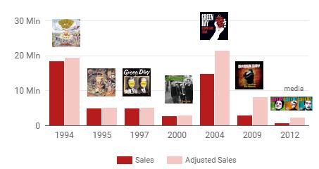 gd_sales