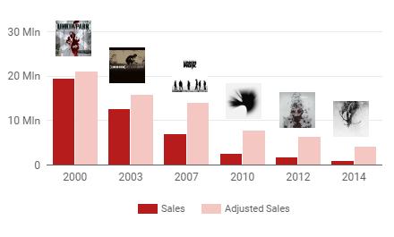 lp_sales