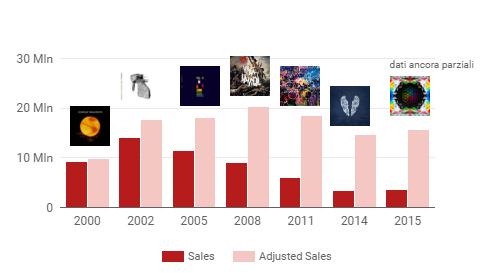 coldplay_sales