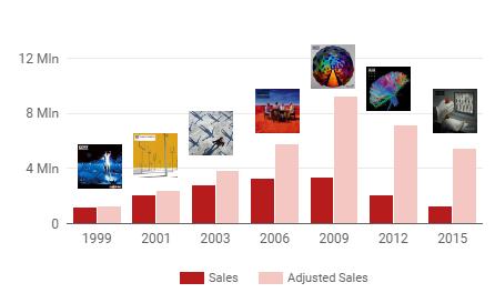 muse_sales