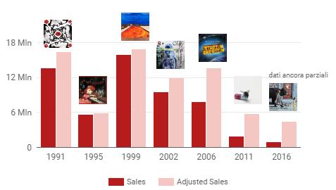 rhcp_sales